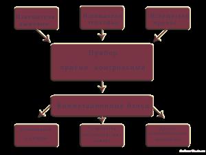 trukturnaya-shema-pozharnoy-signalizacii-1